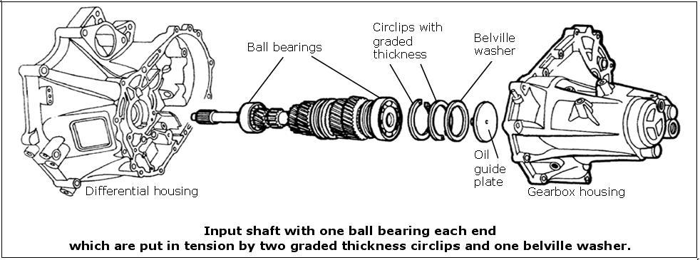 Input shaft wiki.JPG