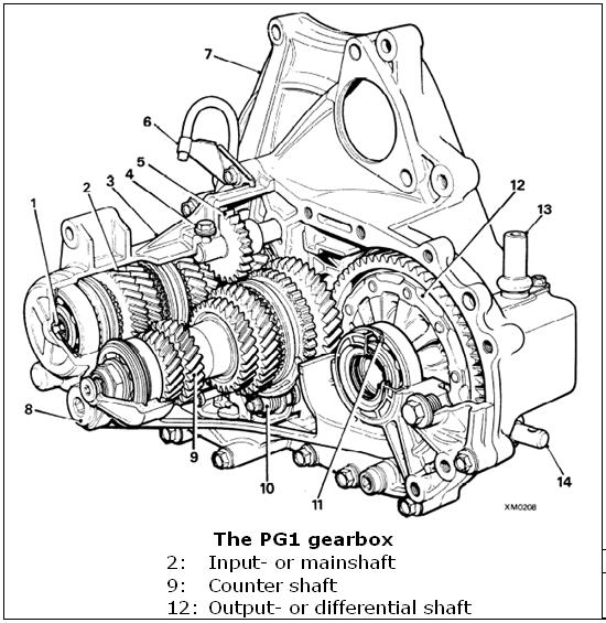 The PG1 gearbox.JPG