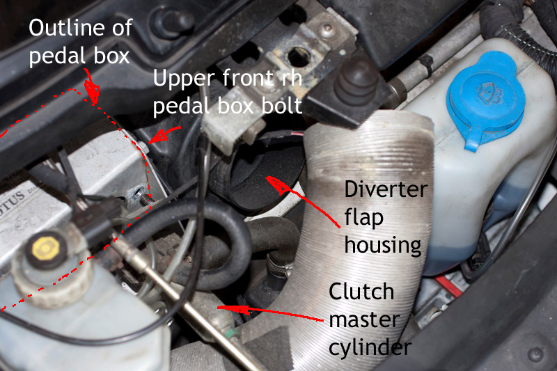 Overview of Pedal Box location