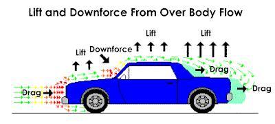 Liftdownforce.JPG