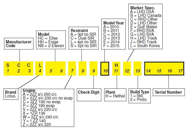 VIN Decoding - MY10-onwards - Small Platform.PNG