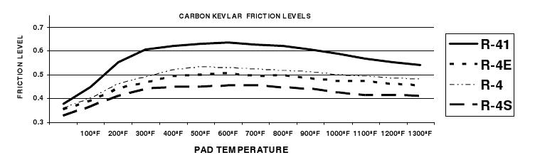 Porterfield brake pad temperature friction overview
