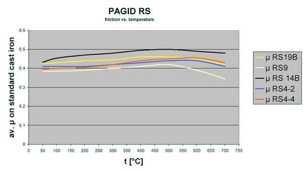 Pagid chart.JPG